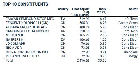 top 10 aandelen emerging markets