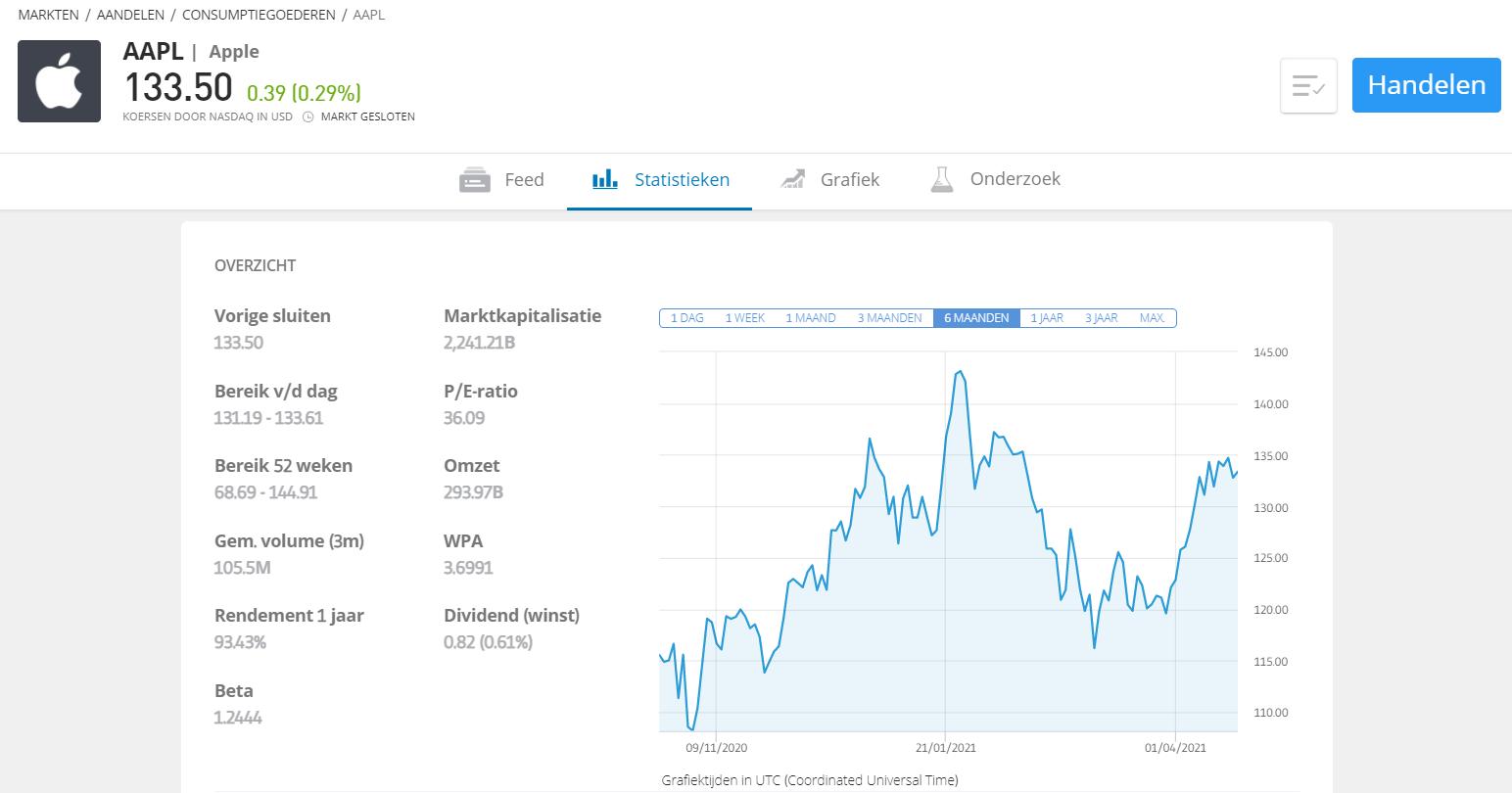 Apple aandeel margin call