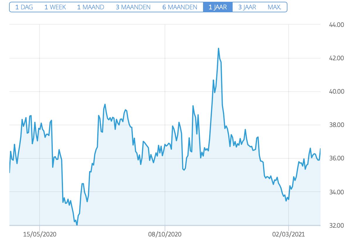 Pfizer stock grafiek etoro