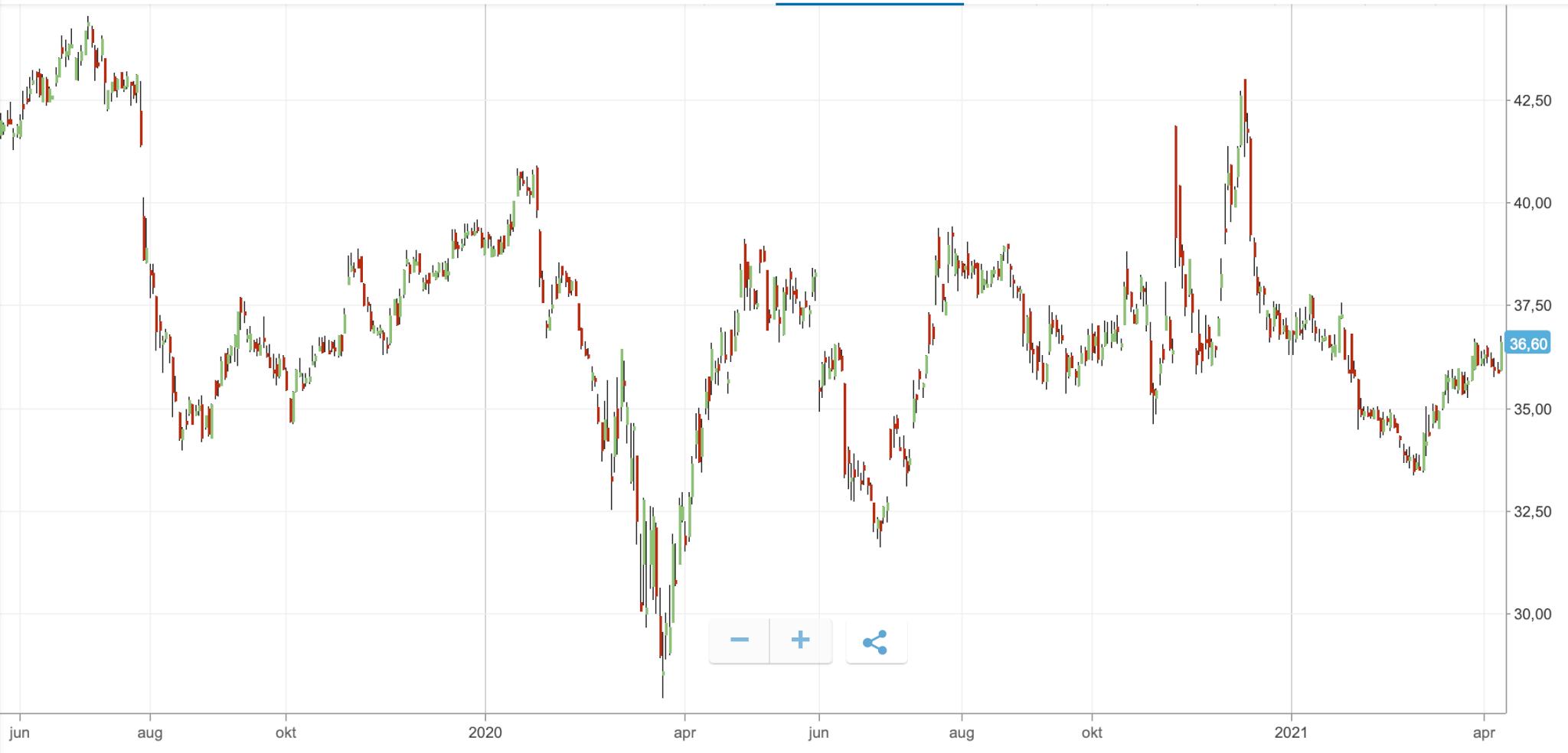 Pfizer stock graph etoro
