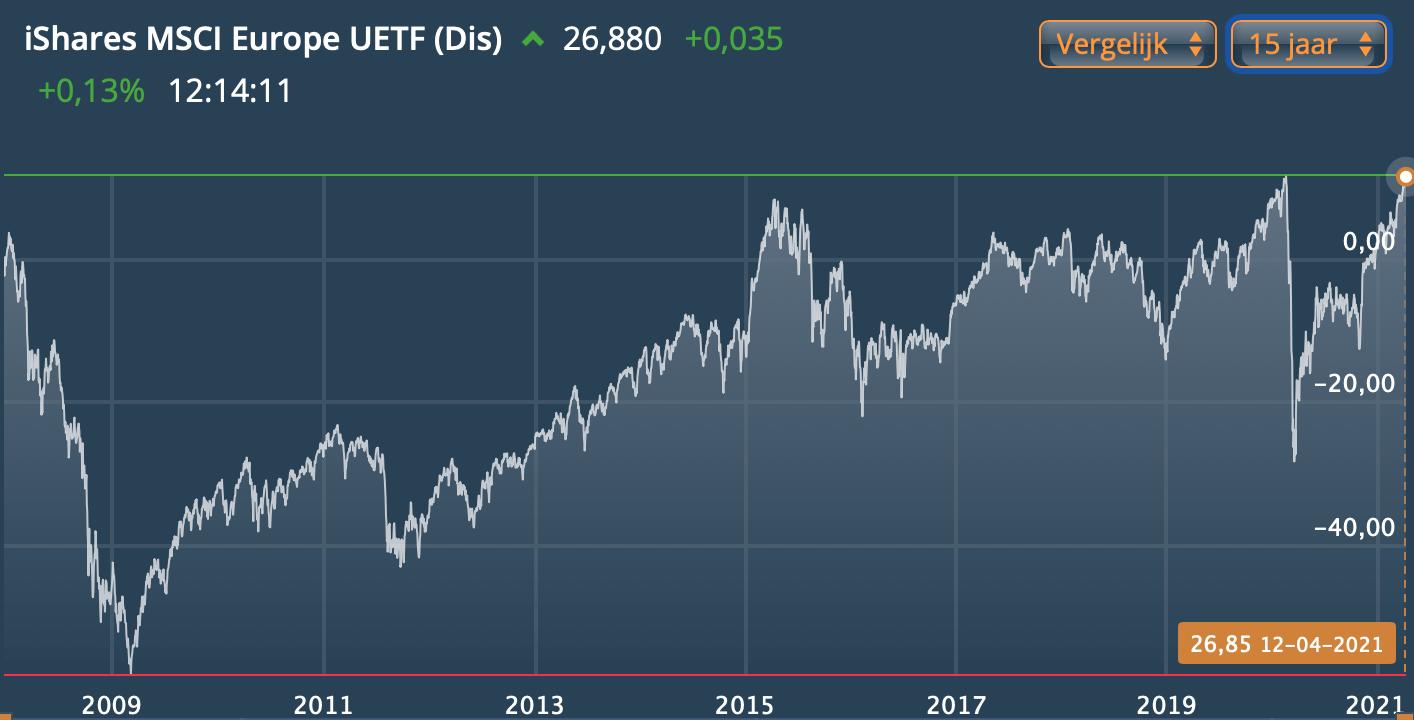 MSCI Europe index grafiek