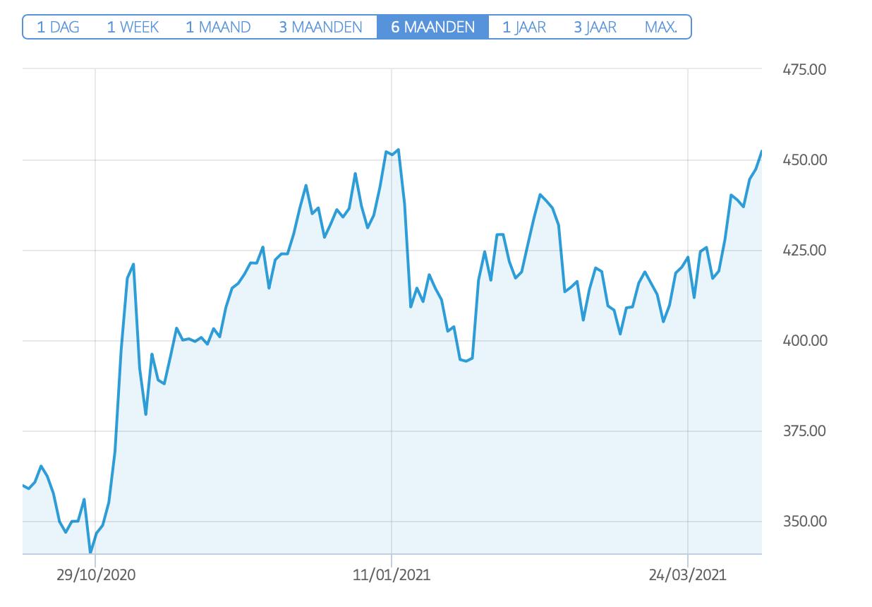 MSCI index