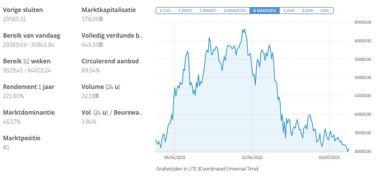bitcoin cash vs bitcoin investeren