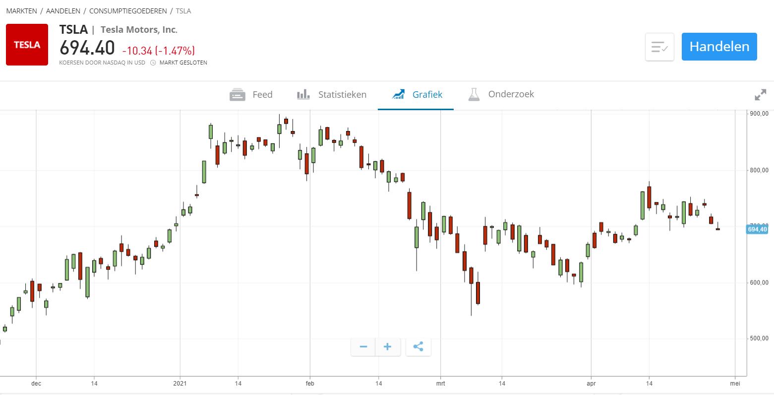 aandeel tesla stock trade