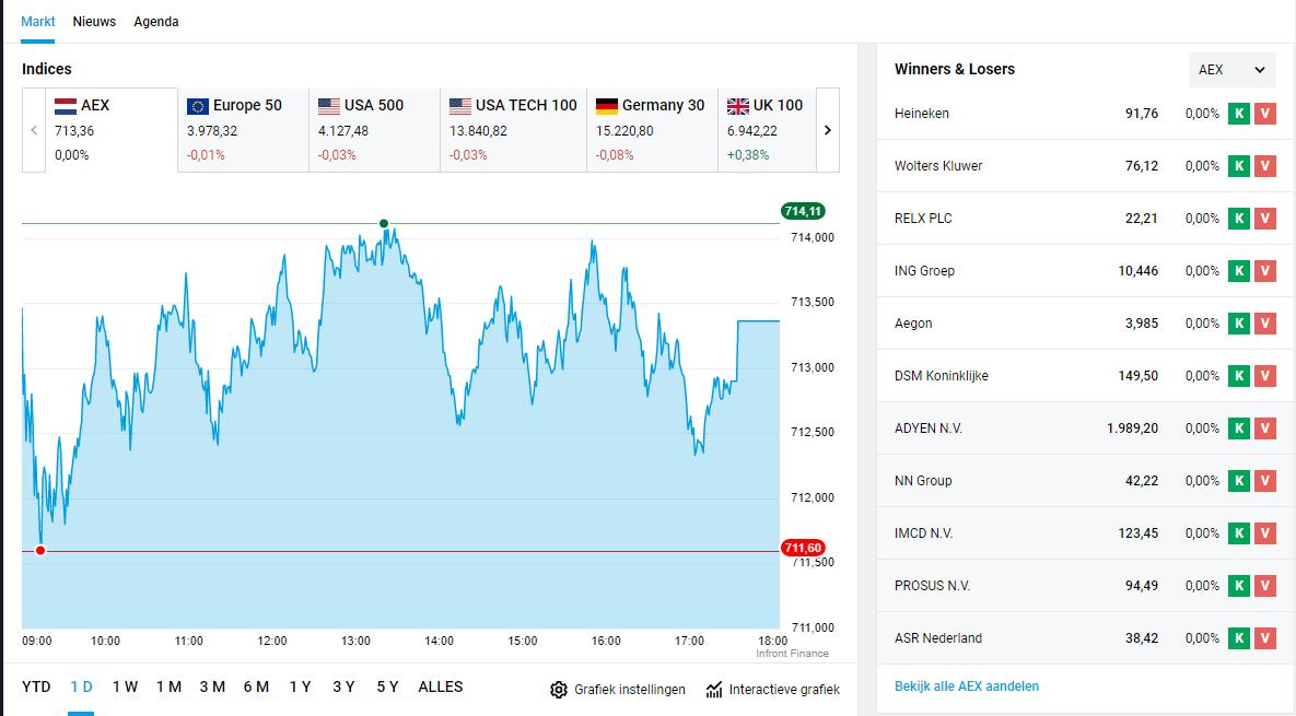 degiro platform trading site