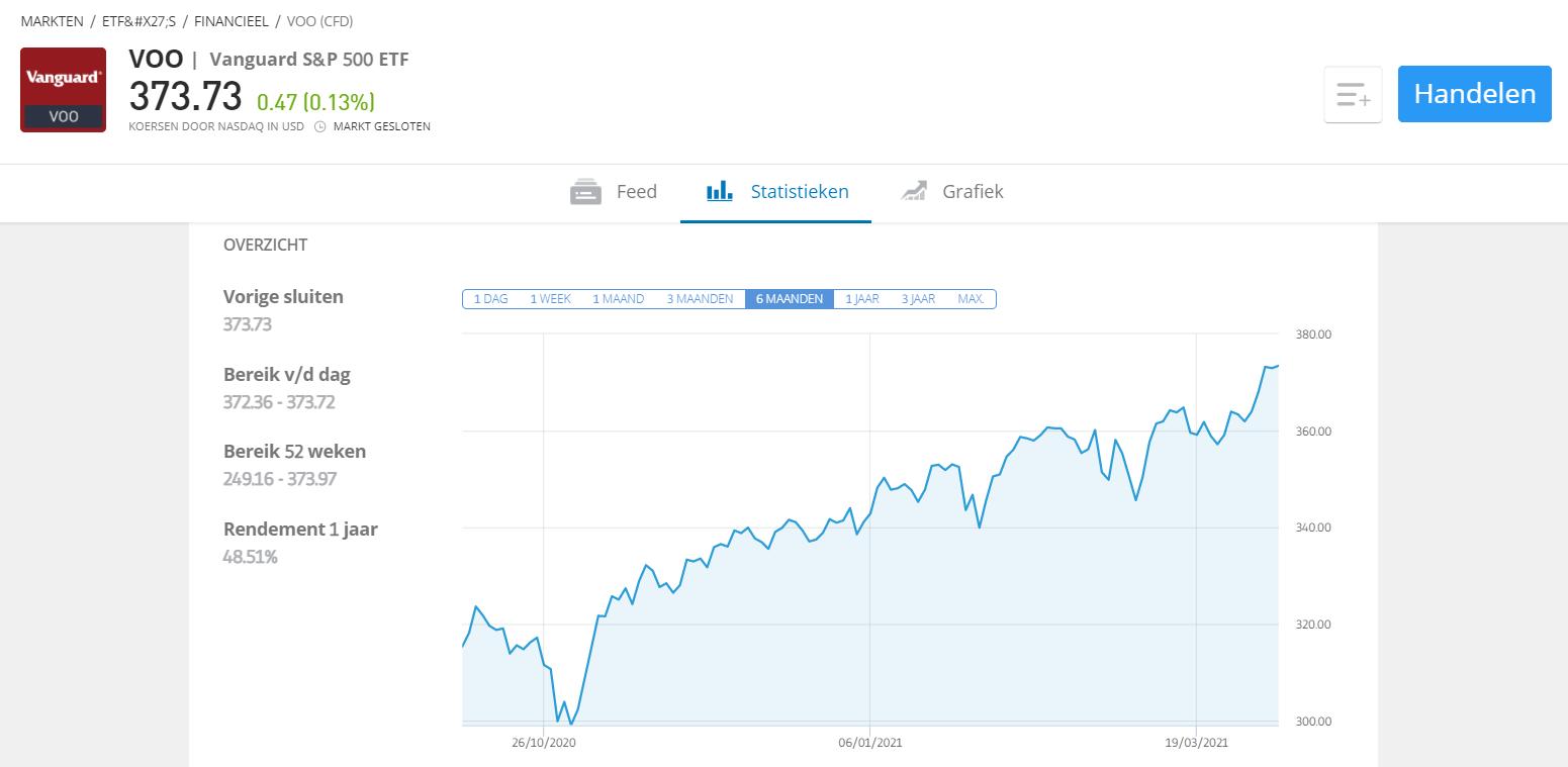 index slim investeren etoro