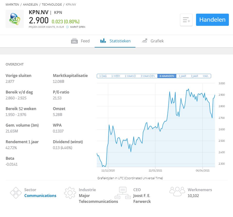 otc trading kpn aandelen