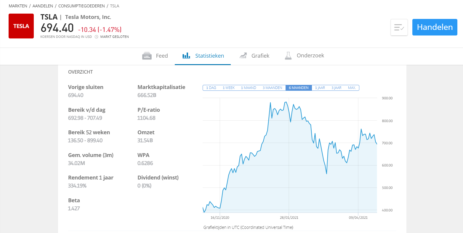 stock trading tesla etoro grafiek