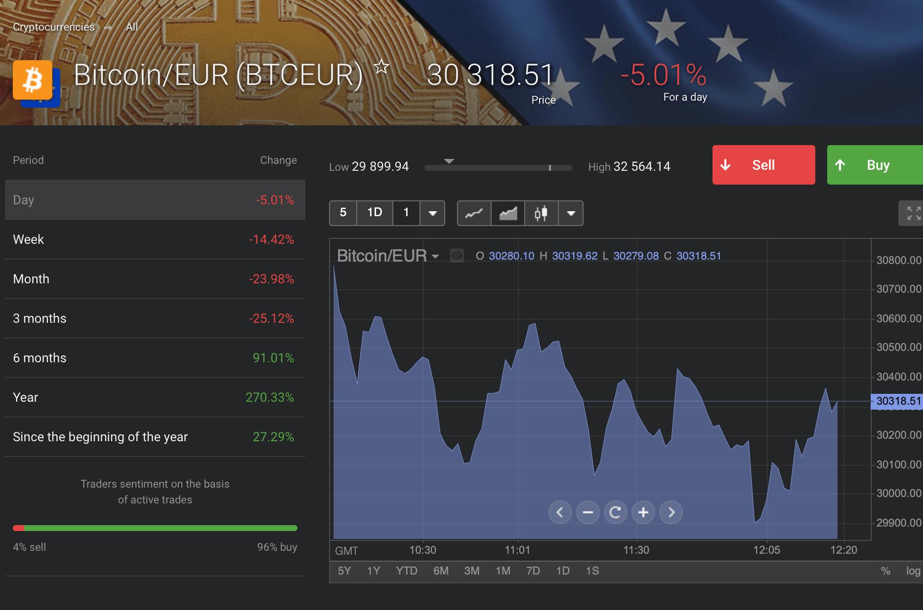 bitcoin daling kopen