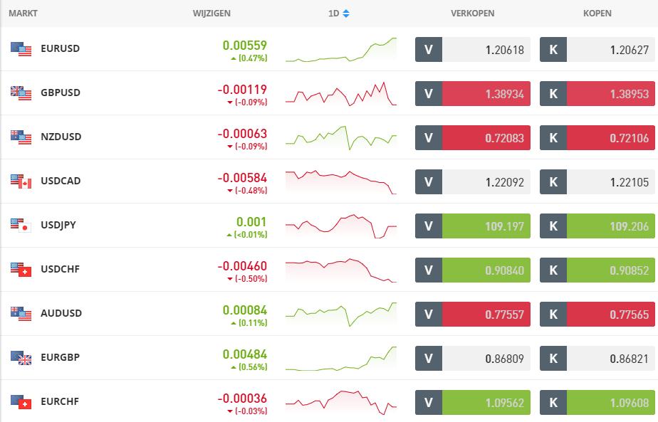 forex trading etoro