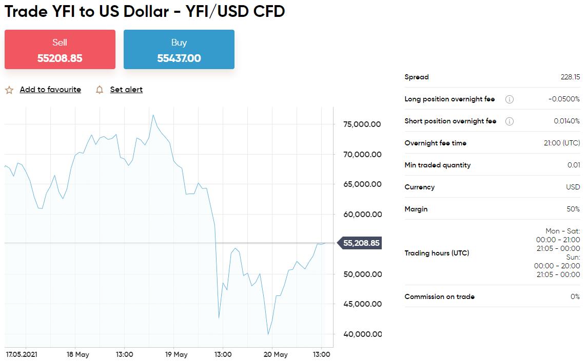 yearn finance kopen traden capital.com