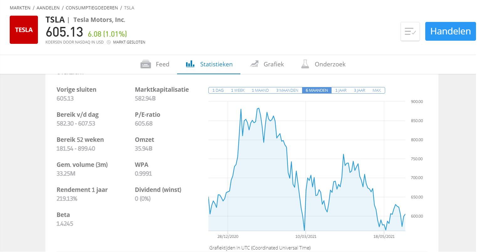 Leverage Trading Tesla