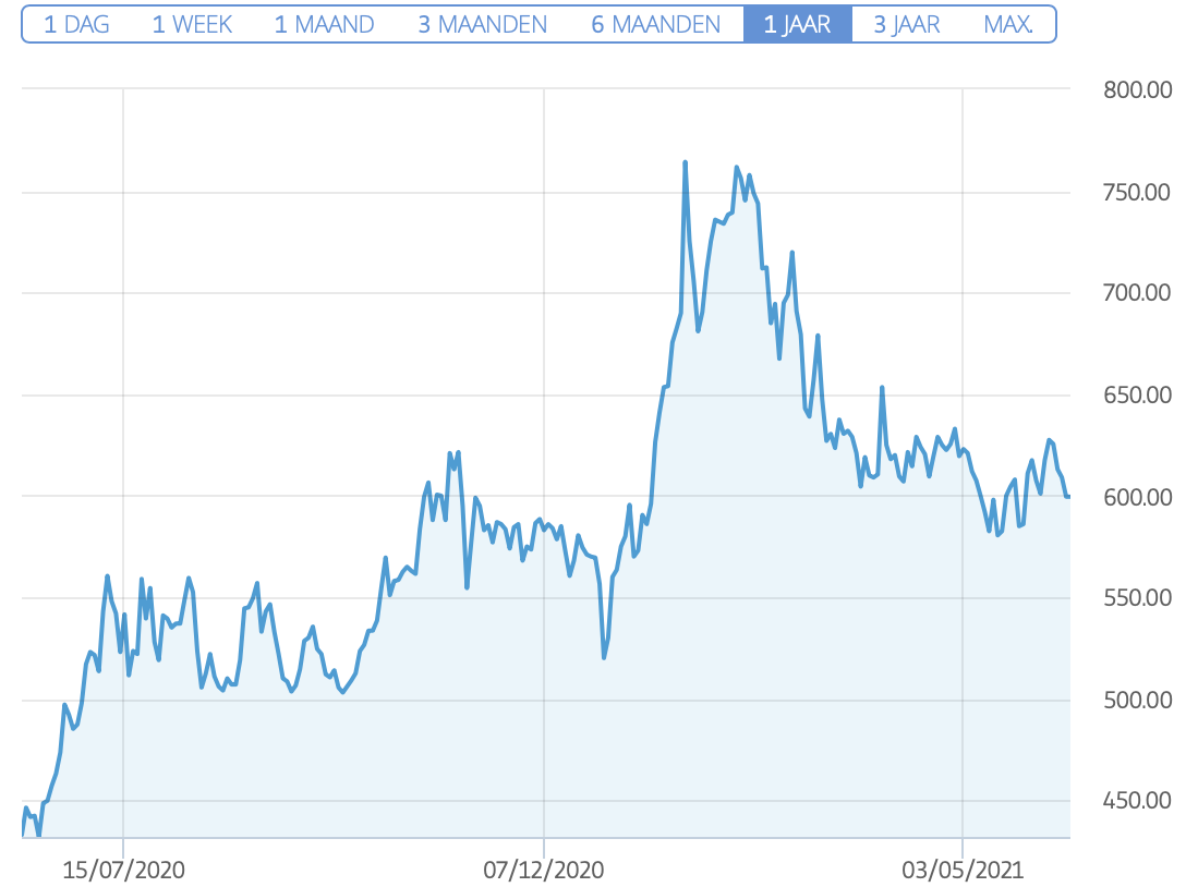 Tencent stock usd koers