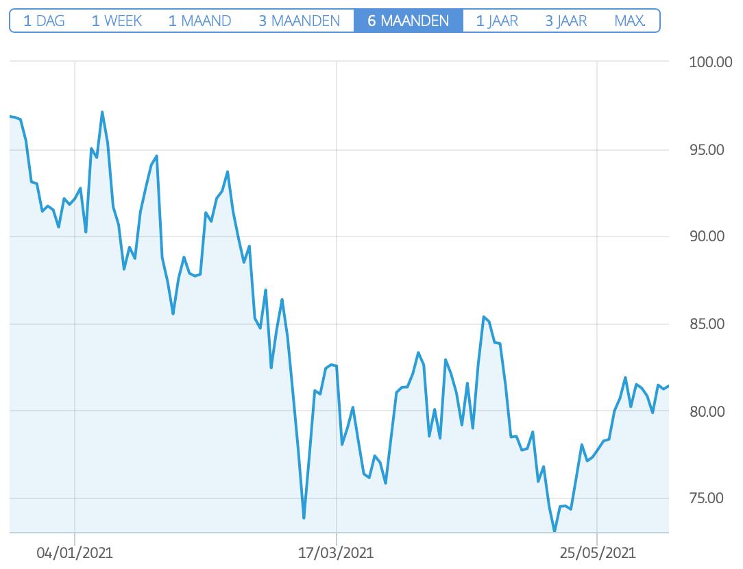 AMD aandelen koers