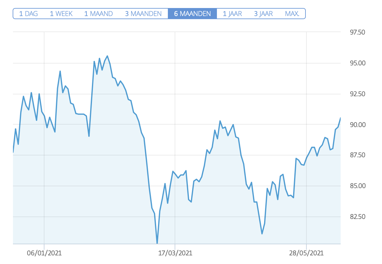 eToro Euronext aandeel roodmicrotec
