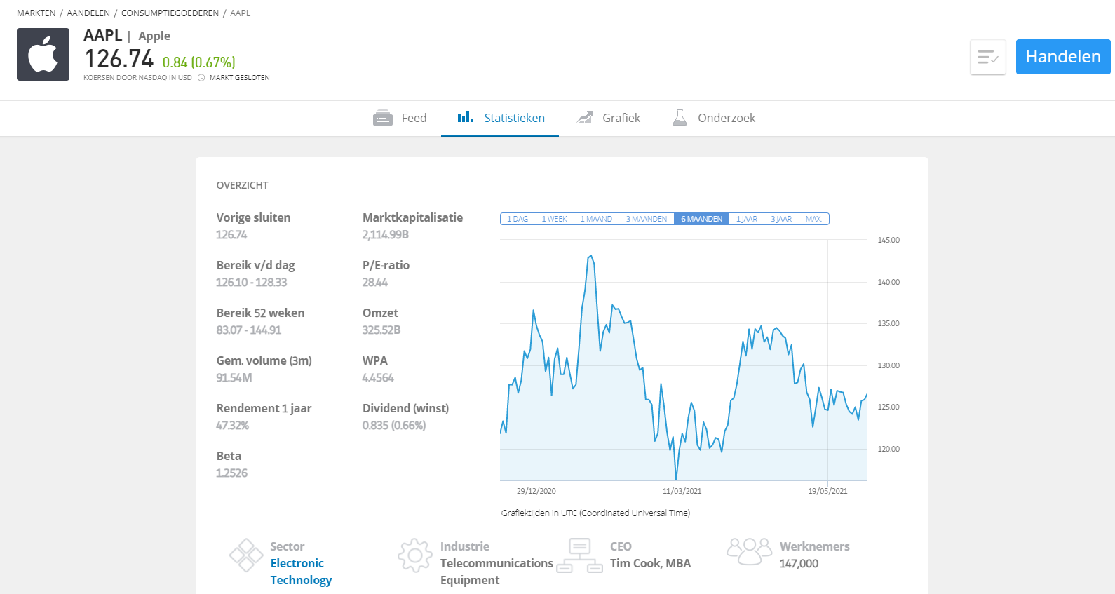 apple aandelen etoro social trading