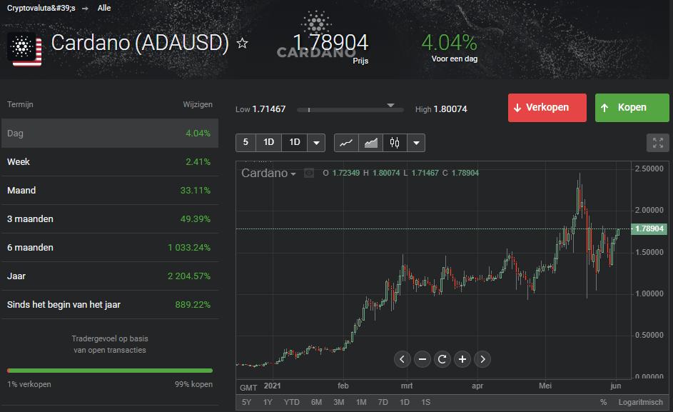 Crypto kopen bij Libertex
