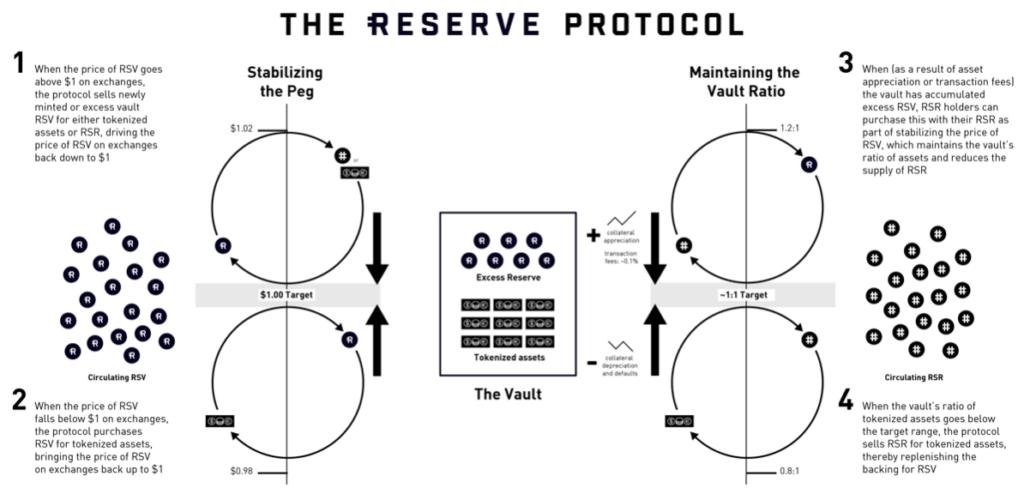 rsr crypto kopen protocol