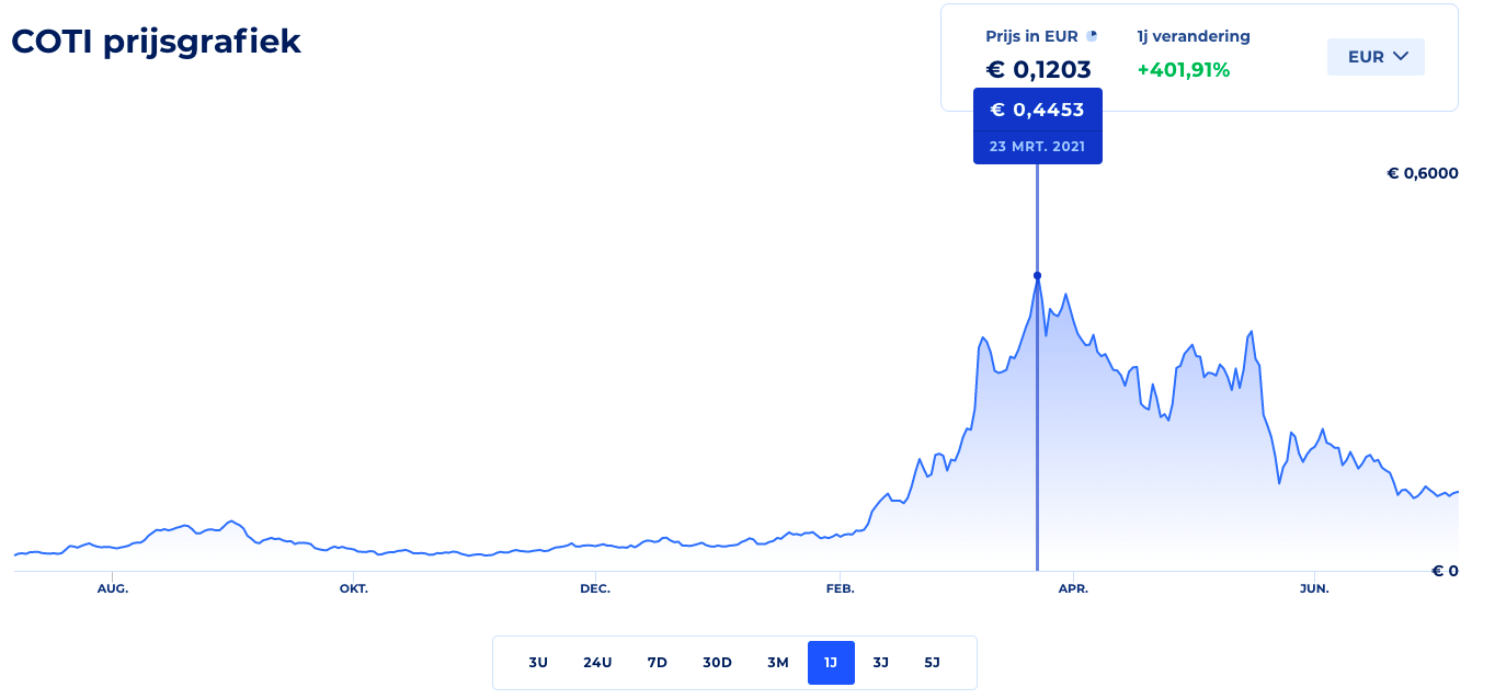 COTI coin price