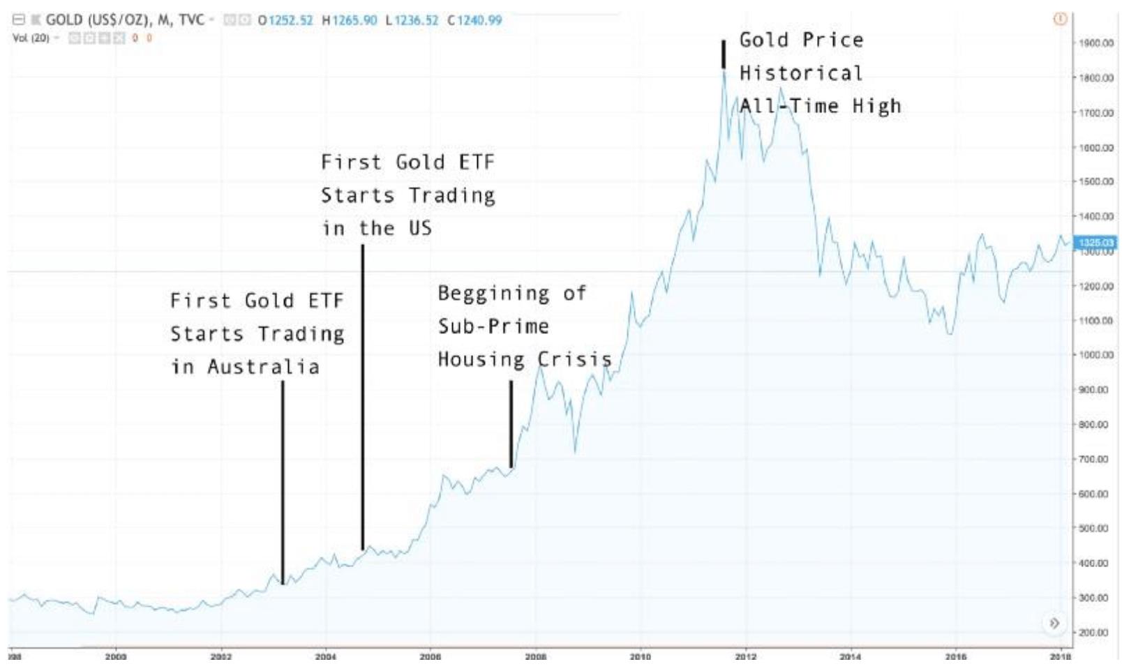bitcoin etf goud etf koers