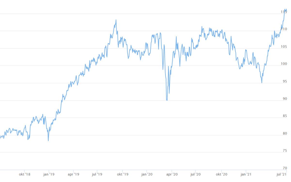 aandeel nestle kopen afgelopen 3 jaar koers