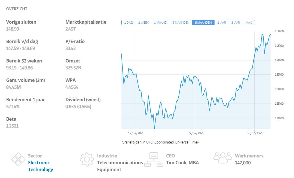 apple aandelensplitsing