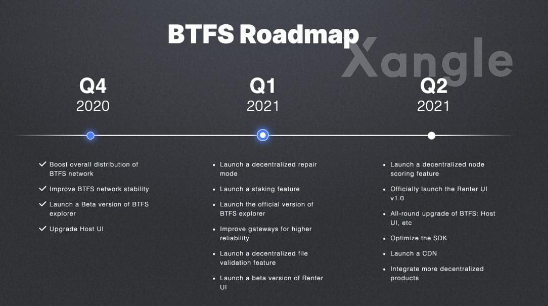 bittorrent coin kopen roadmap