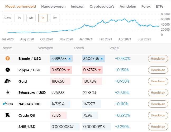 basic attention token capital