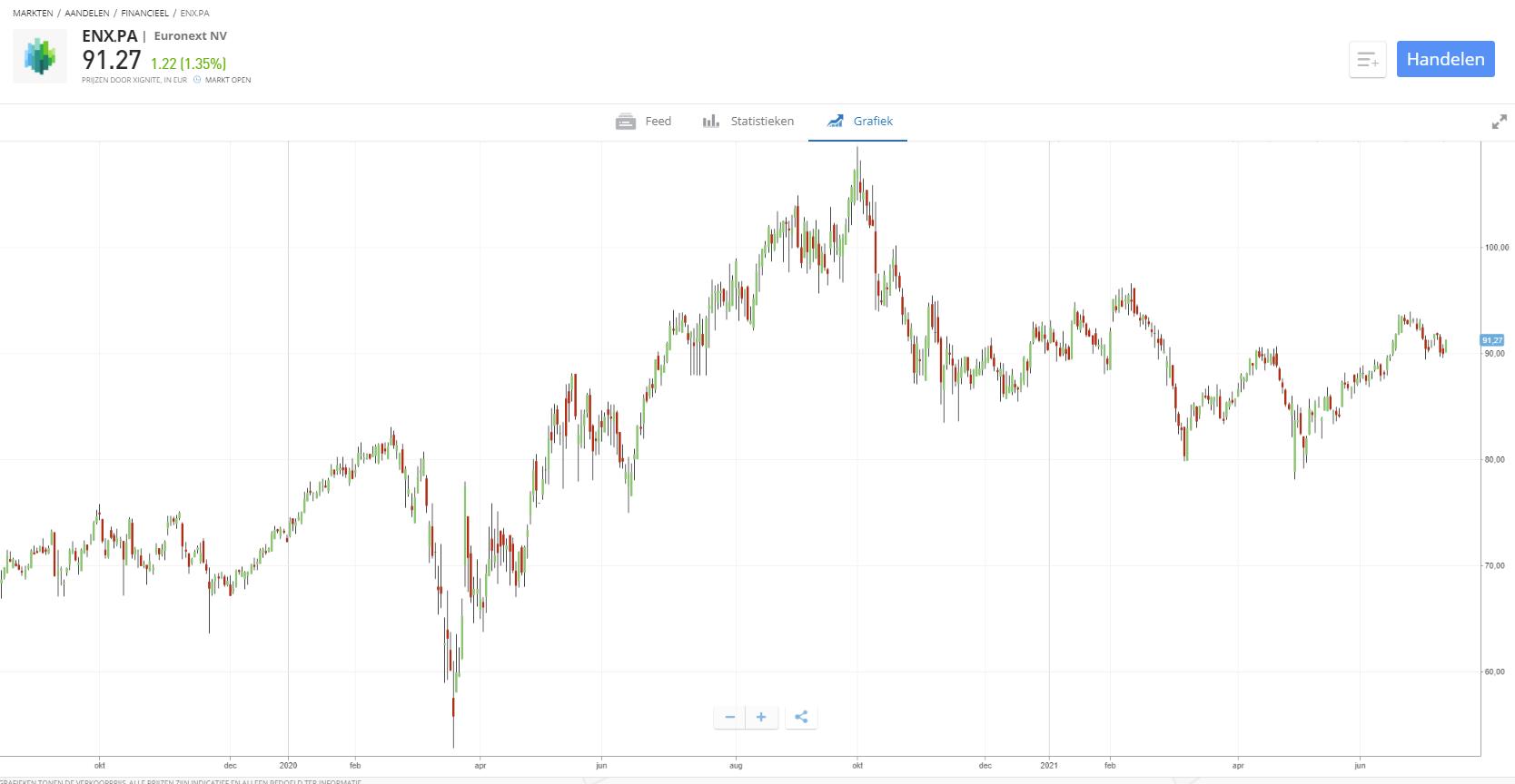 euronext aandeel ease2pay kopen