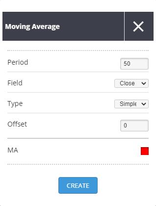 forex indicator moving average