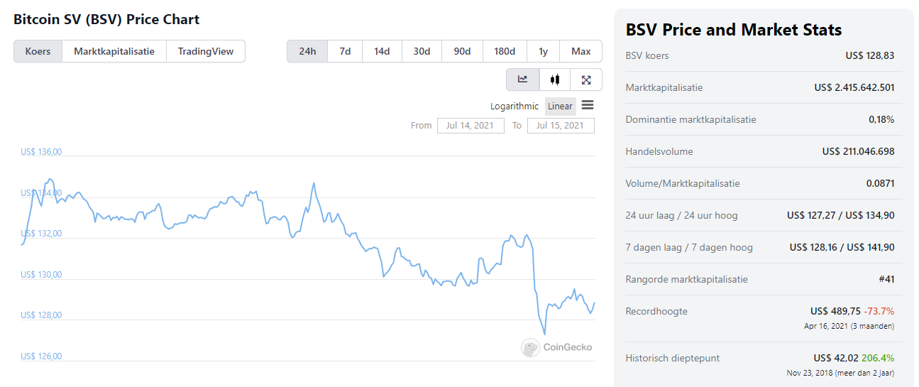 Bitcoin SV Koers grafiek
