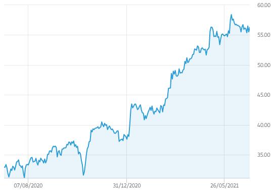 aandelen saint gobain koers afgelopen jaar
