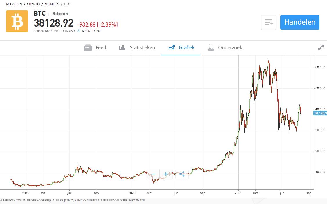 telegram crypto groepen bitcoin beleggen