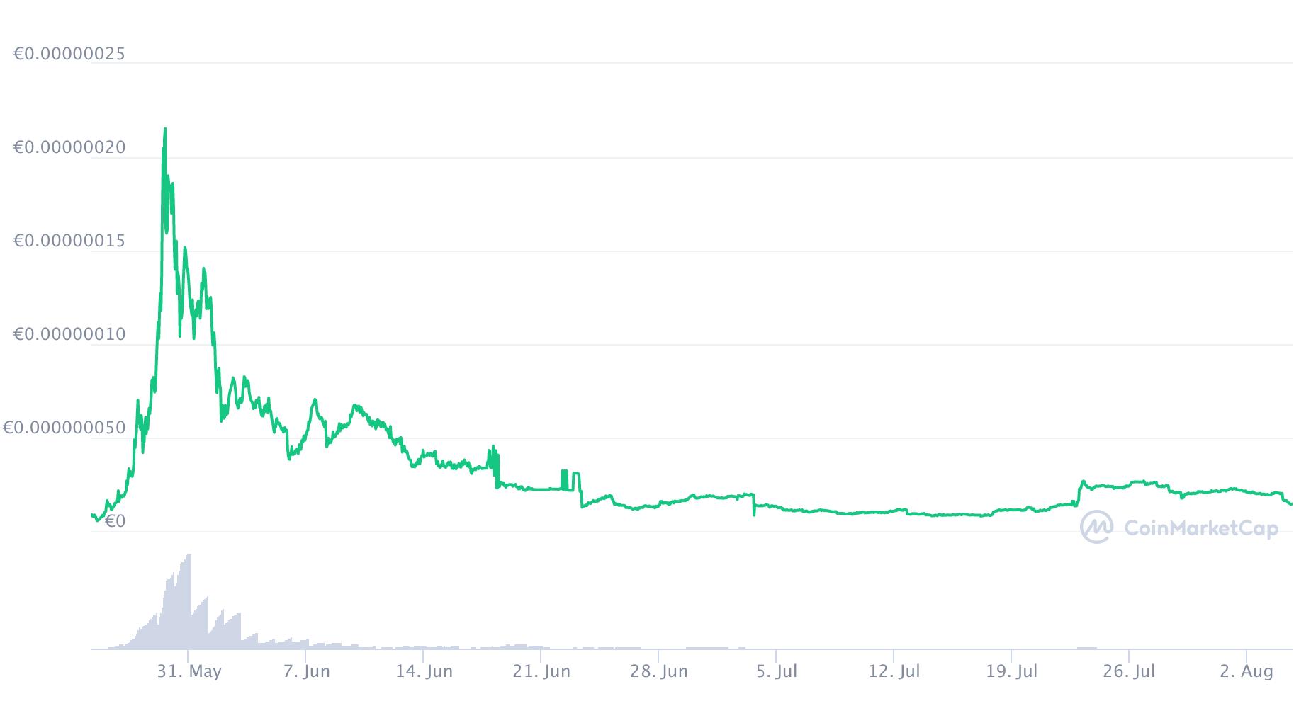 hodl crypto kopen prijsgrafiek coinmarketcap