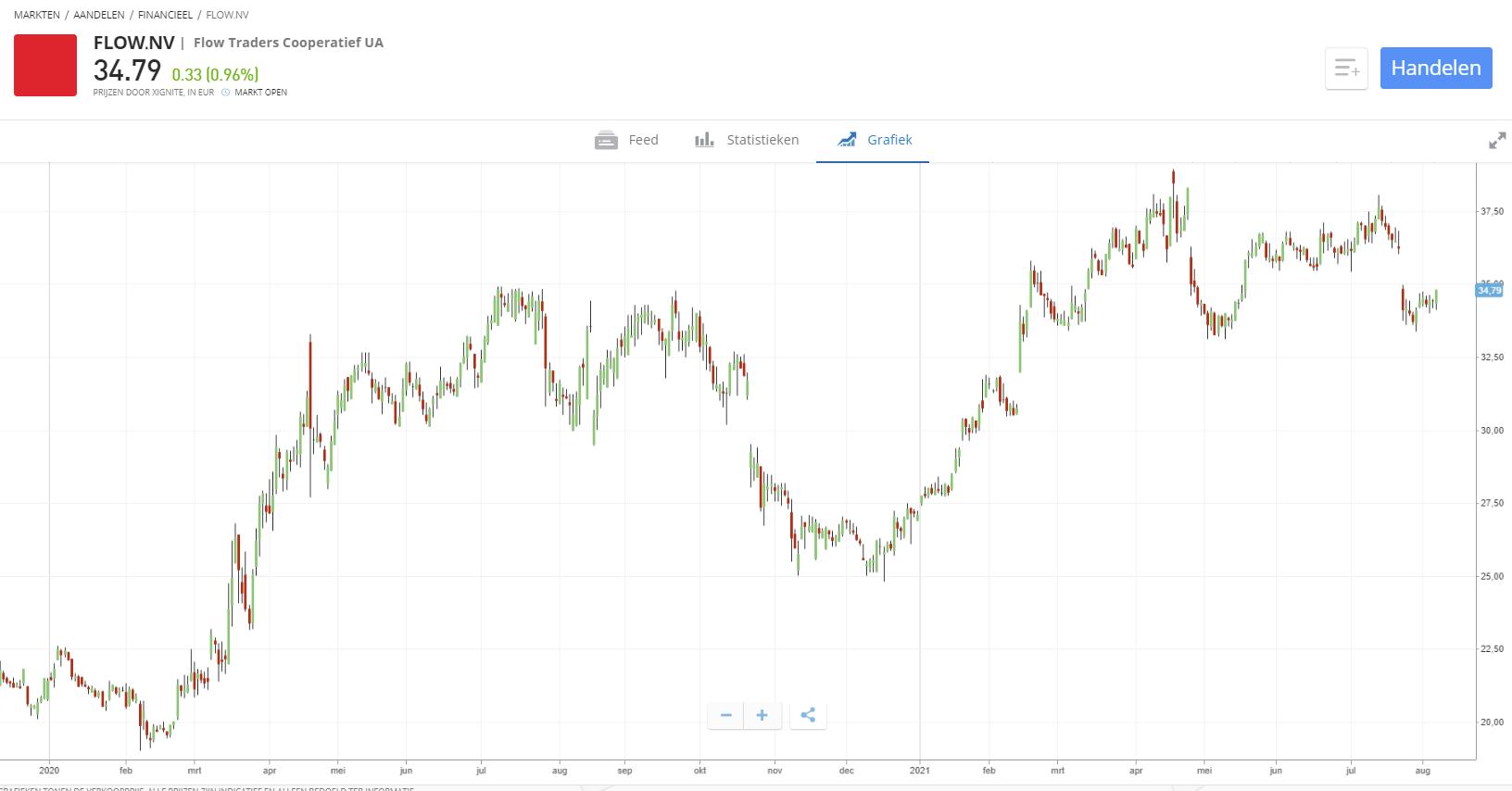 aandeel flow traders kopen etoro